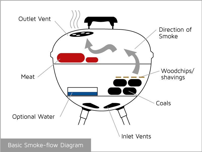 venison smoking diagram
